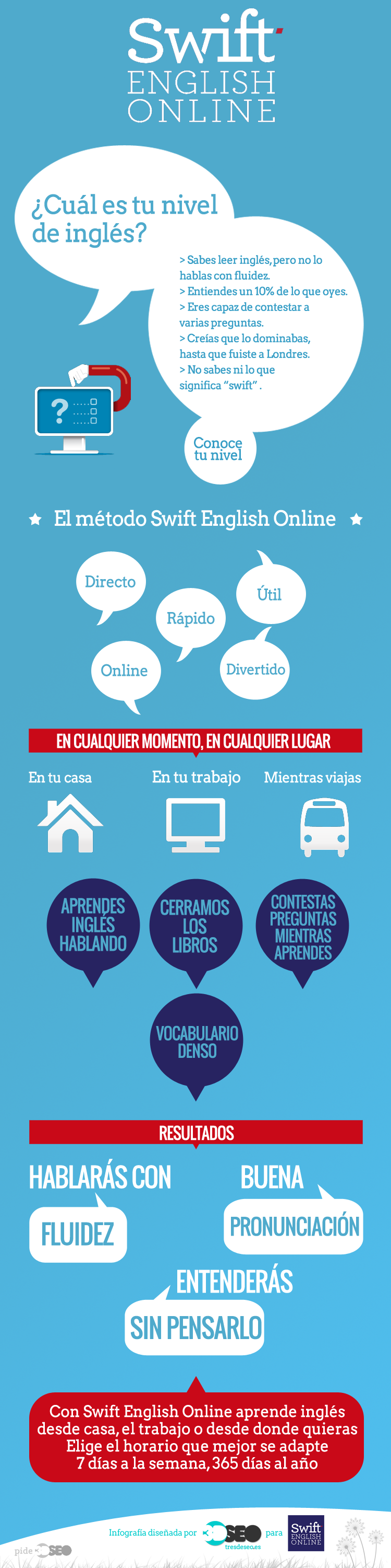 clases infles online swiftonline-infografia